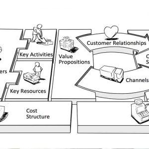 Model Bisnis Kanvas Adalah Cara Memetakan Bisnis Lebih Simpel dan Efisien