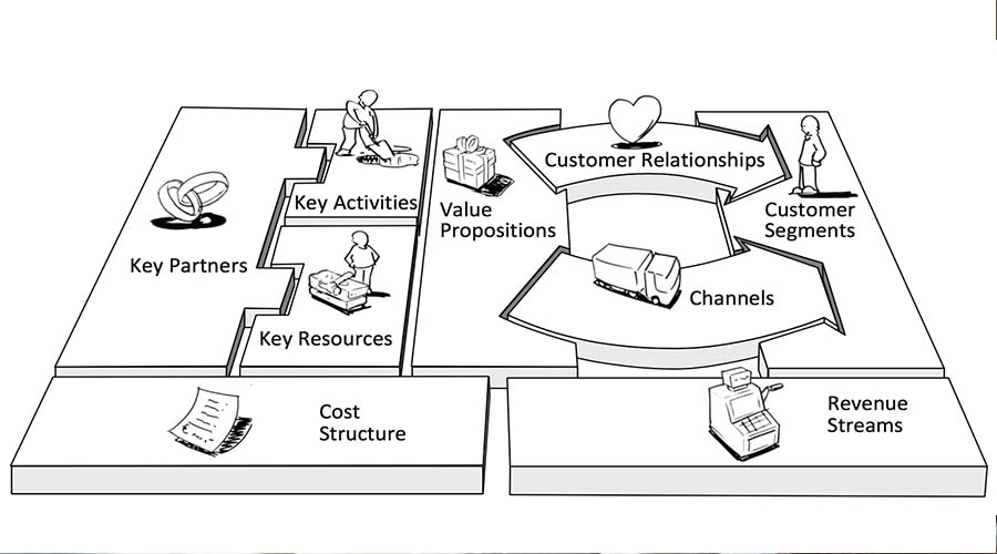 mgt-logistik.com - model bisnis kanvas adalah