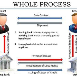 Inilah Tata Cara Pembayaran Dengan L/C Serta Kelebihan dan Kekurangannya